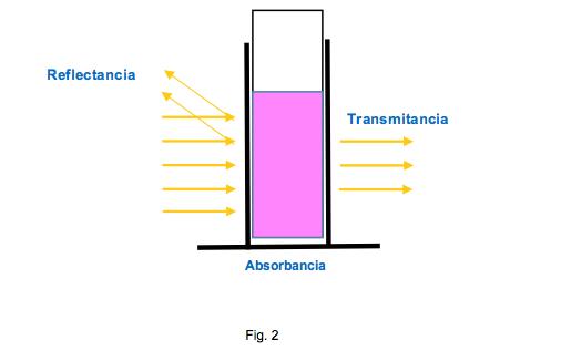 espectrofotometria2